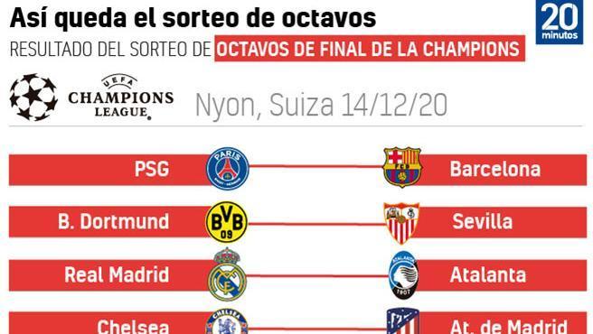 Octavos de final de la Champions League 2020/21