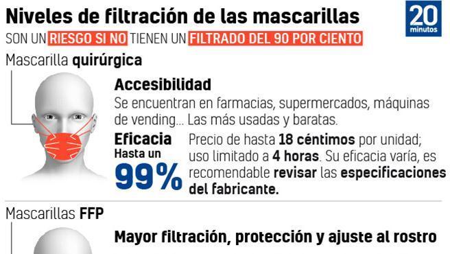 Gráfico: Nivel de filtración de las mascarillas.
