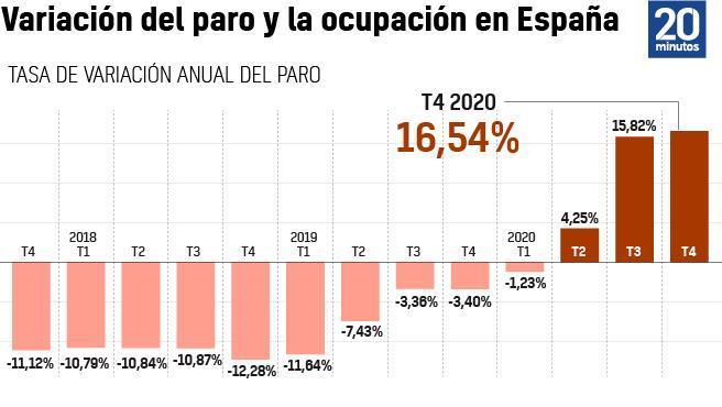 Datos del paro y afiliación de 2020.