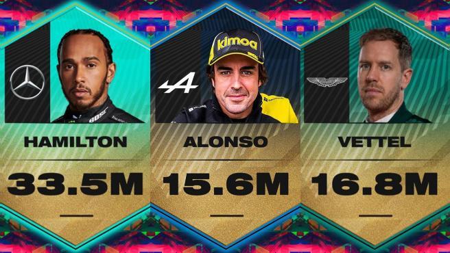 Precio de salida de Hamilton, Alonso y Vettel en el F1 Fantasy