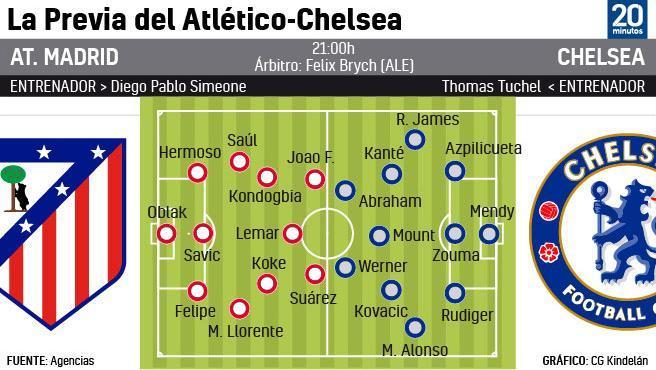 Posibles onces en el Atlético - Chelsea.