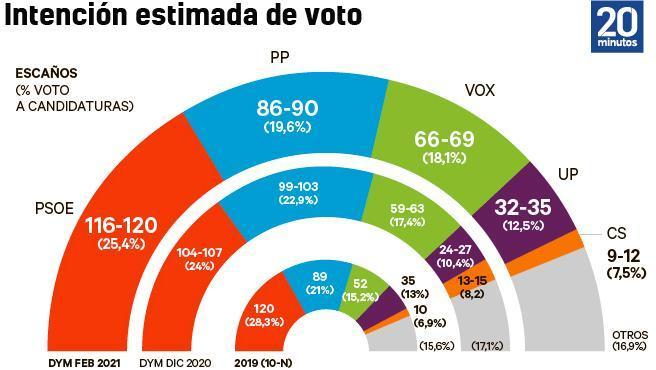 Elecciones en Cataluña Encuesta-dym.r_d.336-19-10000