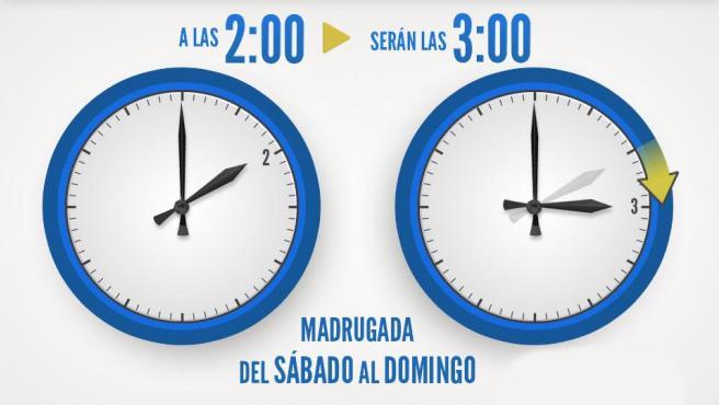 Cambio a horario de verano: qué día se cambia de hora en España