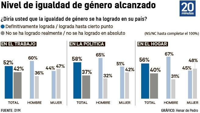 El nivel de Igualdad de género alcanzado en España.