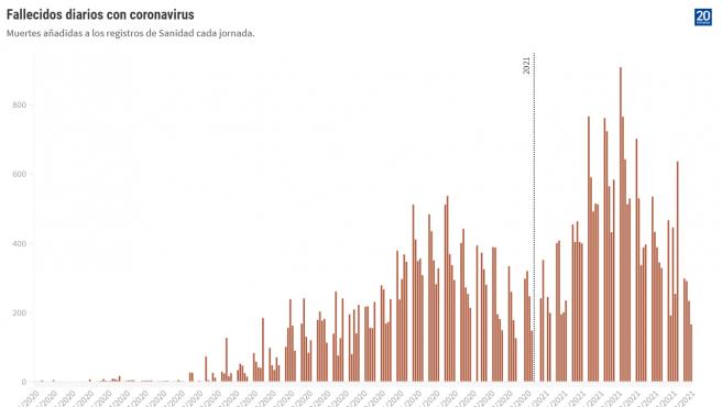 Número de fallecimientos incorporados a los registros de Sanidad cada día