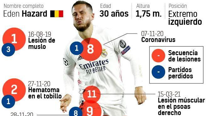Análisis sobre Hazard: más lesiones que goles en su etapa en Madrid.