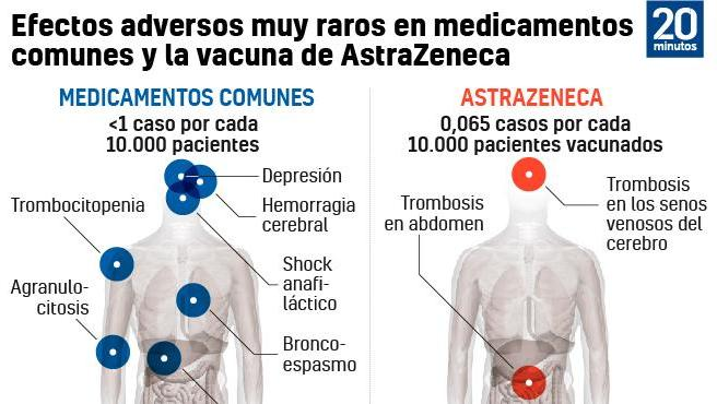 Efectos adversos clasificados como muy raros en medicamentos de uso común y la vacuna de AstraZeneca.
