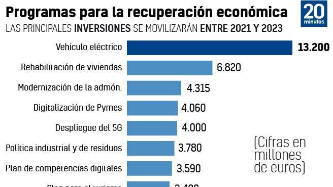 Principales inversiones del plan de recuperación