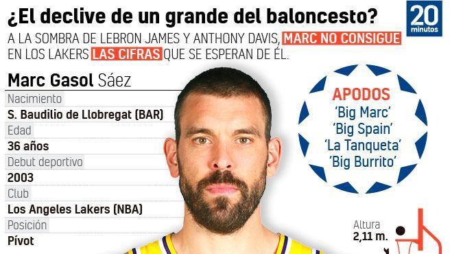 Los números de Marc Gasol en su carrera NBA.