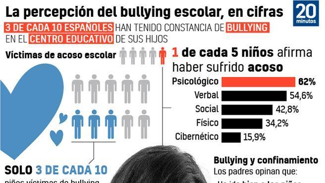 La percepción del acoso escolar, en cifras.