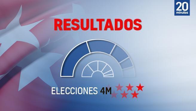 Resultados elecciones en Madrid del 4 de mayo