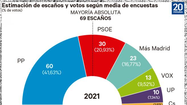 Media encuestas