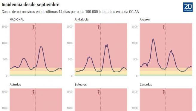 Curvas de incidencia autonómicas a 10 de mayo.