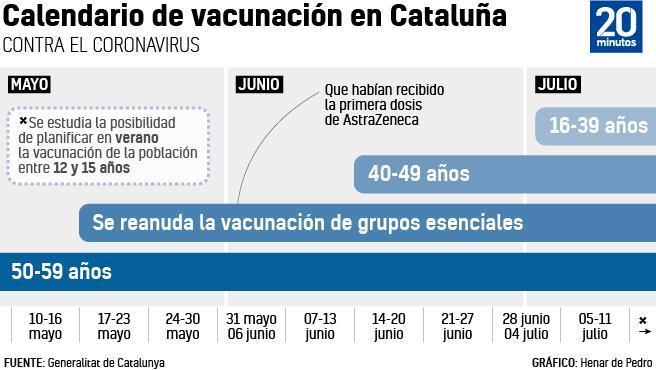 Así va el calendario de vacunas en Cataluña.