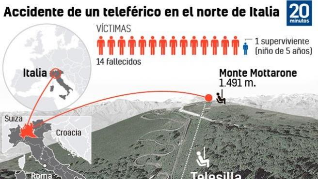 Accidente del teleférico en Italia.