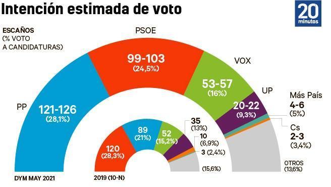 Barómetro DYM de la intención de voto.