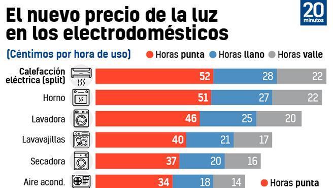 El nuevo precio de la luz en los electrodomésticos