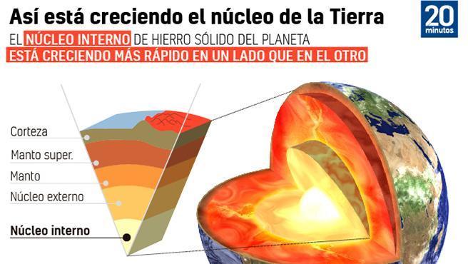 El núcleo de la Tierra