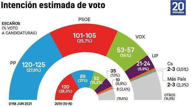 Gráfico: Estimación de voto en la encuesta DYM.
