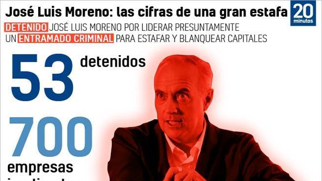 Datos de la operación de José Luis Moreno