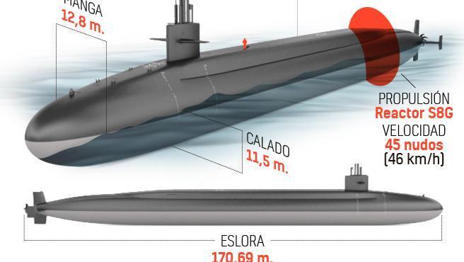 El Peñón ha recibido más de 100 submarinos nucleares