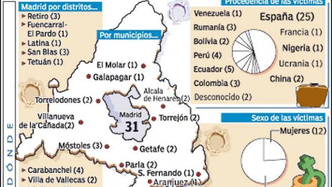 Gráfico de los homicidios en la Comunidad hasta el 13 de septiembre de 2006