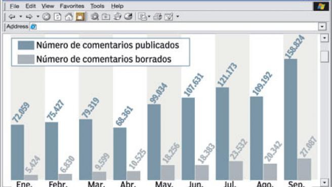 En sólo nueve meses, los comentarios han crecido más de un 100%. También ha crecido, además, la proporción de mensajes filtrados.