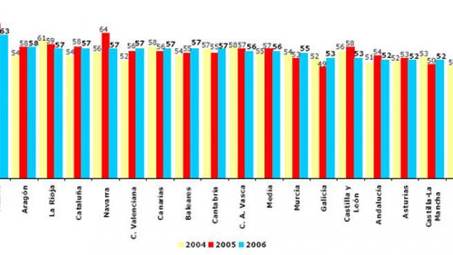 Porcentaje de lectores sobre la población total mayor de catorce años (2004-2006)