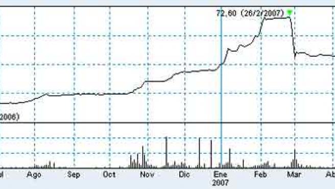 Gráfico que muestra la evolución de la cotización de la acción de Astroc, desde su salida a Bolsa en mayo de 2006 hasta ahora. (Fuente: Bolsa de Madrid)