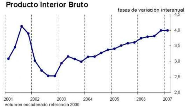 Gráfico que muestra el crecimiento del PIB español (INE)