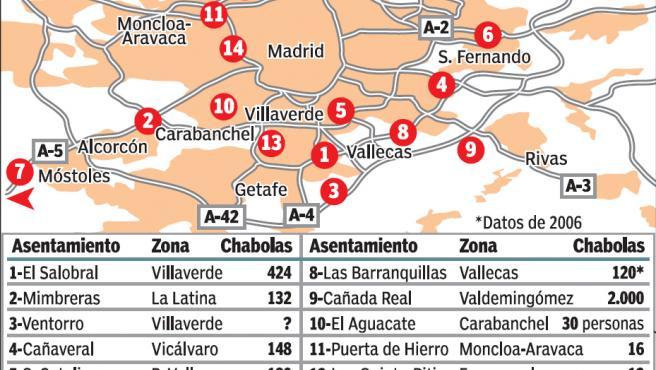 En Madrid, 45.000 personas todavía viven en 14 poblados chabolistas.