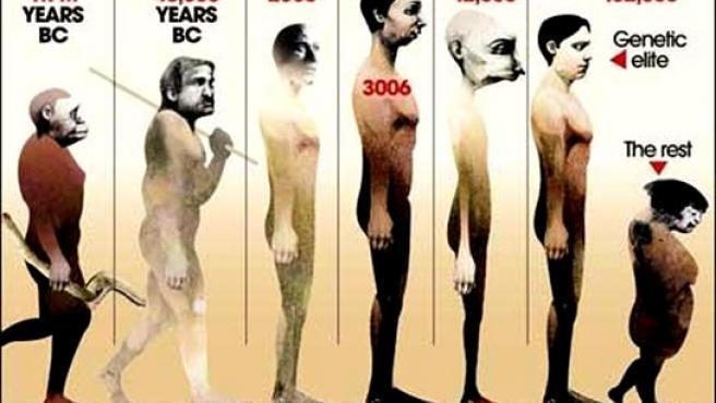Así evolucionará la especie humana según el teórico Oliver Curry.