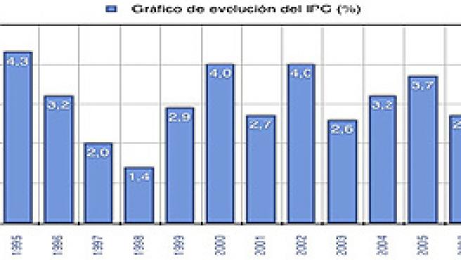 Datos del IPC anual de los últimos años (Lexnova)