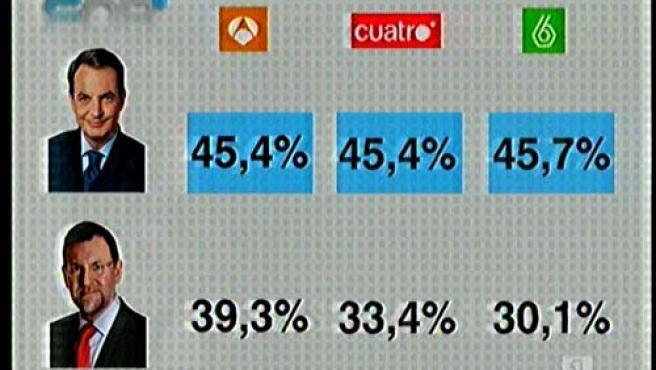 Los sondeos de las televisiones Antena 3, La Sexta y Cuatro dan la victoria a Zapatero. (TVE)
