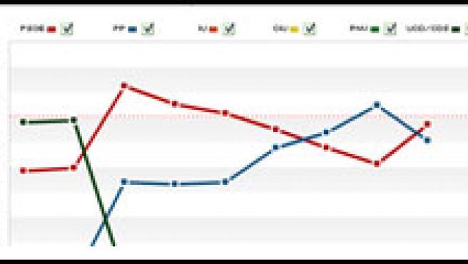 Mapa y gráficos con los resultados de las elecciones.