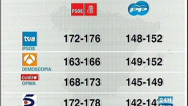 Resultados de los sondeos de diferentes cadenas. (TVE)