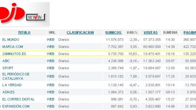 Resultados de 20minutos.es en junio, según la OJD (OJD).