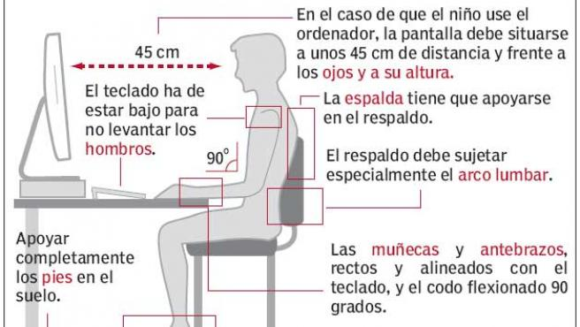 Cómo sentarse correctamente (Fundación Kovacs)