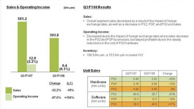 Resultados económicos de Sony.
