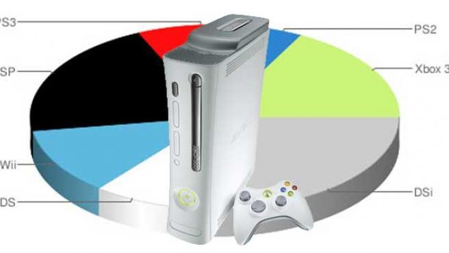 Xbox 360 se va haciendo con un hueco cada vez mayor en Japón.