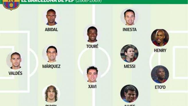 El once titular del FC Barcelona 2008/2009.