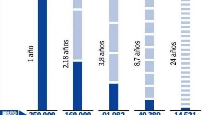 Comparación de salarios en España