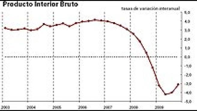 La contracción del PIB sufrida durante 2009 es la mayor de las últimas décadas.