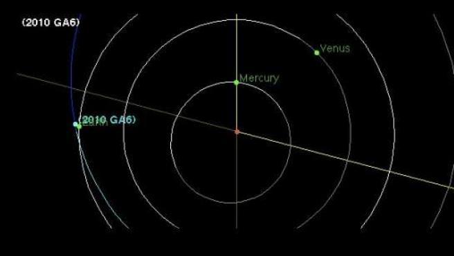 Órbita del asteroide 2010 GA6.
