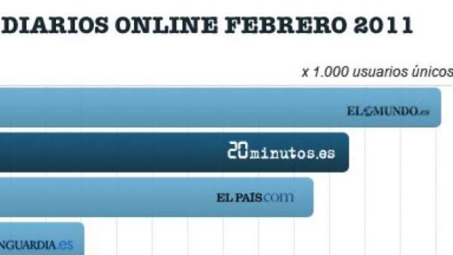 Los seis medios españoles en castellano con más audiencia, según ComScore.