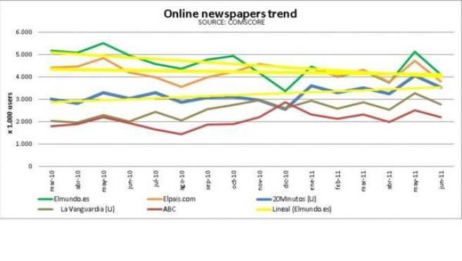 Tendencia de los principales medios 'online' en España durante el último año.