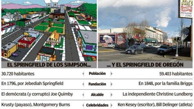 Springfield, el de dibujos animados y el de verdad.