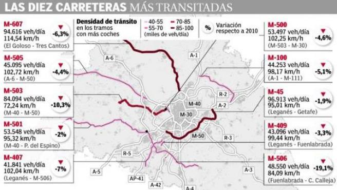 Las diez carreteras más transitadas en la Comunidad de Madrid