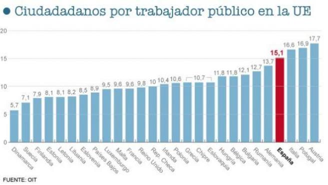 En España, uno de cada 15 habitantes es un empleado público, uno de los ratios más bajos de la UE.