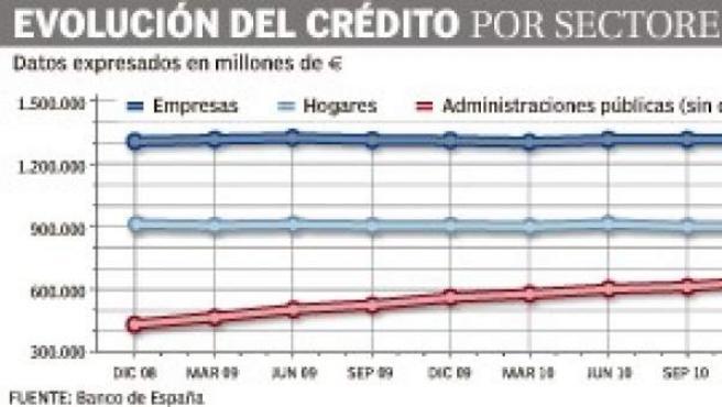 Evolución del crédito por sectores en la Era FROB